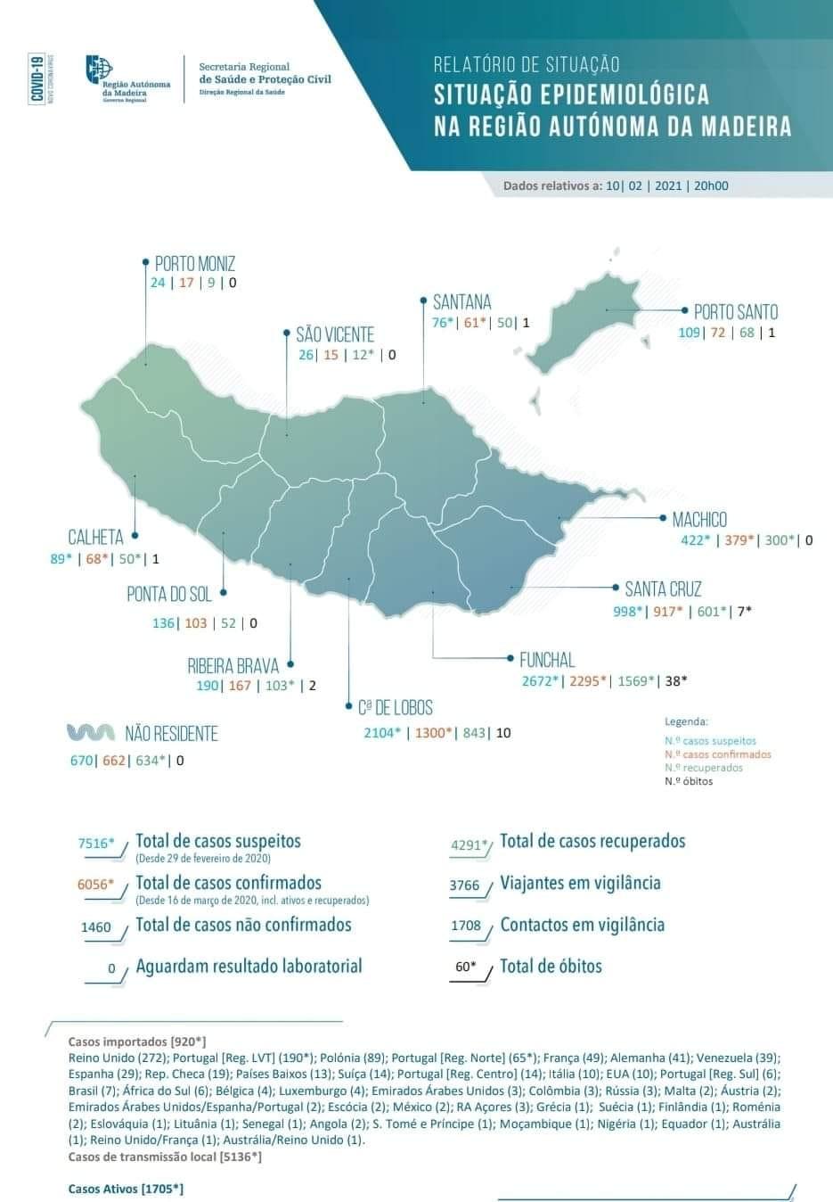 INFORMAÇÃO À POPULAÇÃO | COVID19